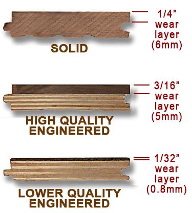 Buying Guide Kapriz Hardwood Flooring Store